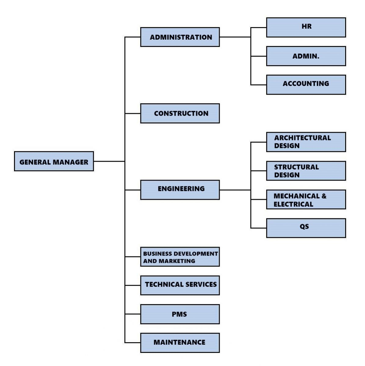 organizational chart for unilever A organizational chart showing unilever organogram you can edit this organizational chart using creately diagramming tool and include in your report/presentation/website.